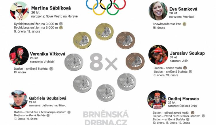 Olympijské hry v Soči skončily historickým úspěchem našich